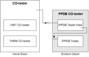 PPDBTester_Technology