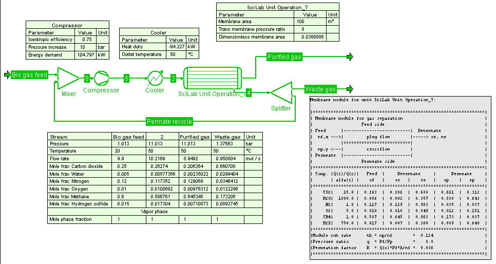 Snapshot of a process flowsheet in COFE with a Scilab Unit Operation