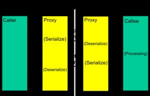 High-level design of marshalling